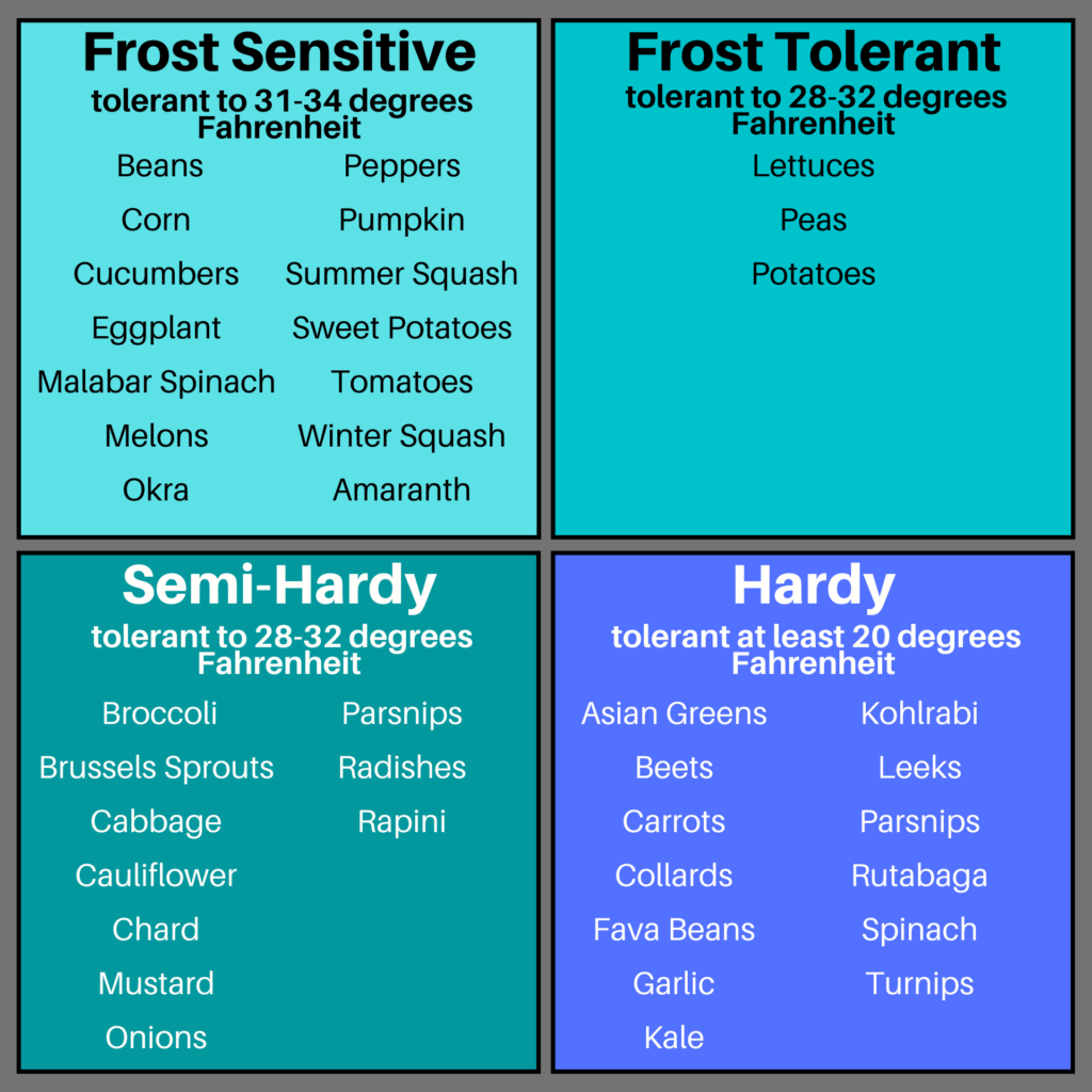 Chart of a spectrum of Frost Sensitive to Hardy plants for Winter growing.